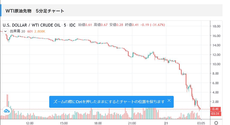 原油 チャート wti リアルタイム