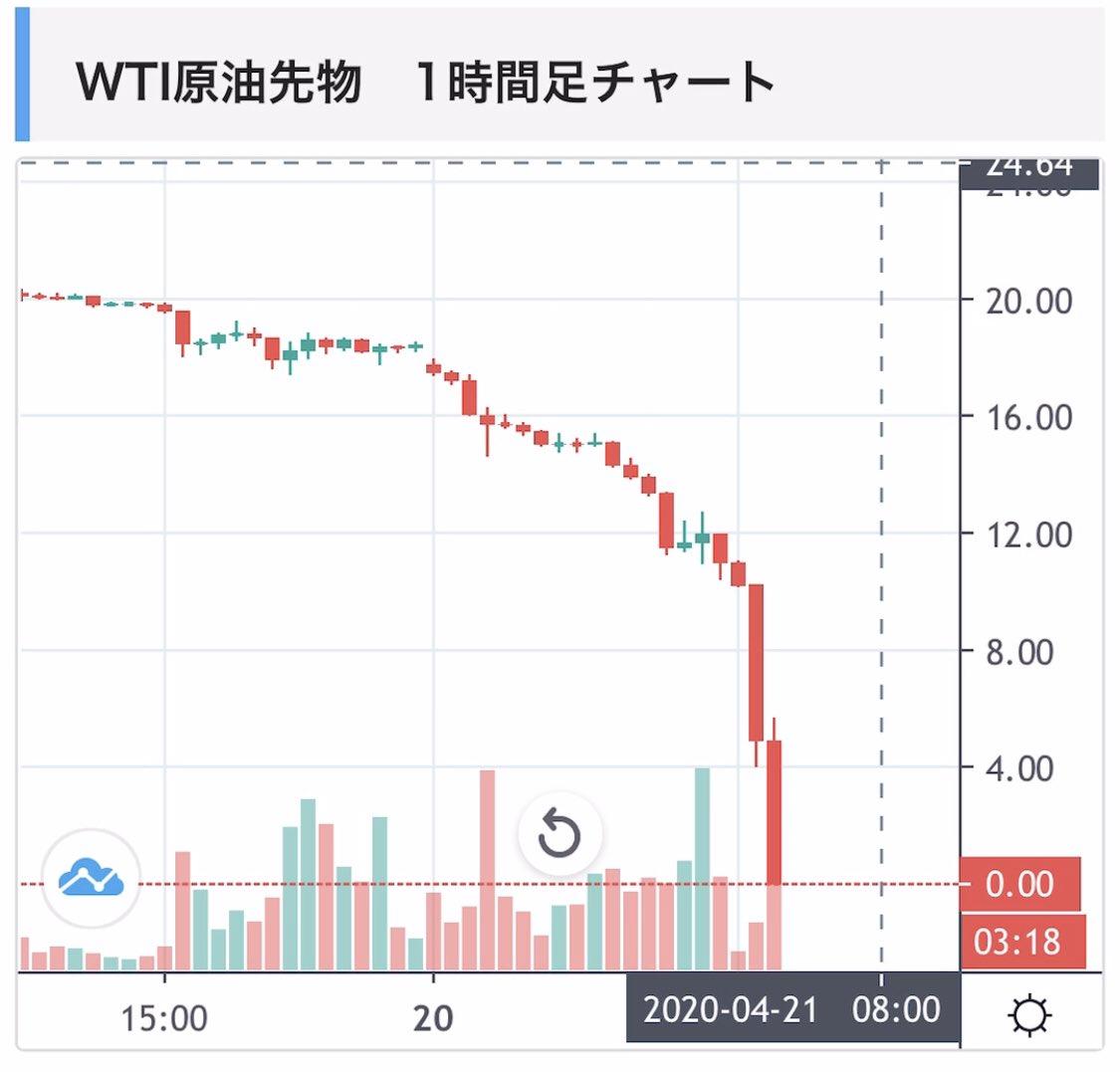 原油 価格 リアルタイム