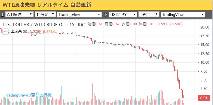 原油先物チャート