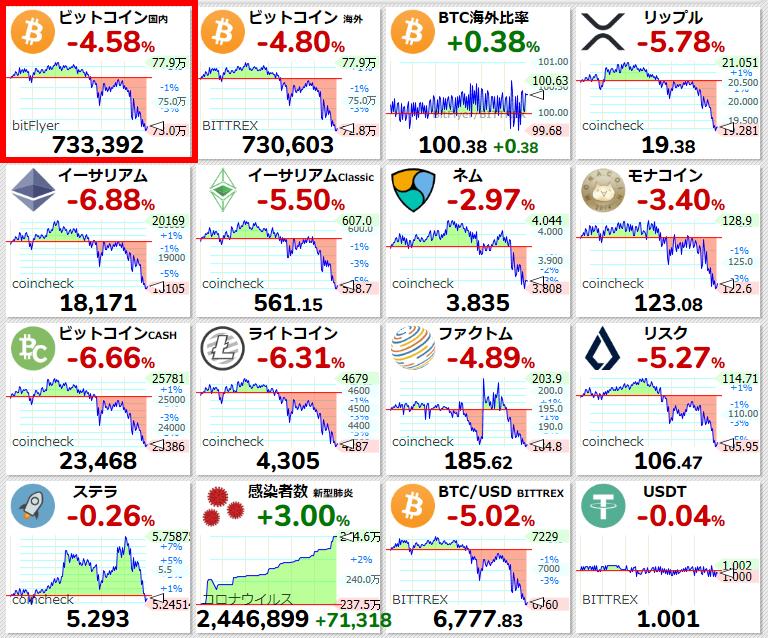 またダウより下がっている。使えない仮想通貨。#ビットコイン【ビットコイン国内 #BTC/JPY 24時間変動比】-4.74% (-36395) 732200 #仮想通貨 #暗号通貨 #bitFlyer #ビットフライヤー