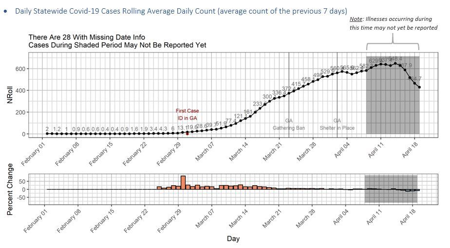 Coronavirus deaths rise by 41 as Georgia prepares to re-open businesses. thegeorgiasun.com/2020/04/20/cor…