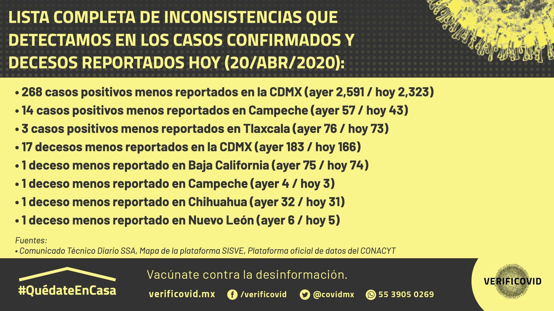 Verificovid, la página que confronta cifras del gobierno para buscar números reales sobre la pandemia del COVID-19
