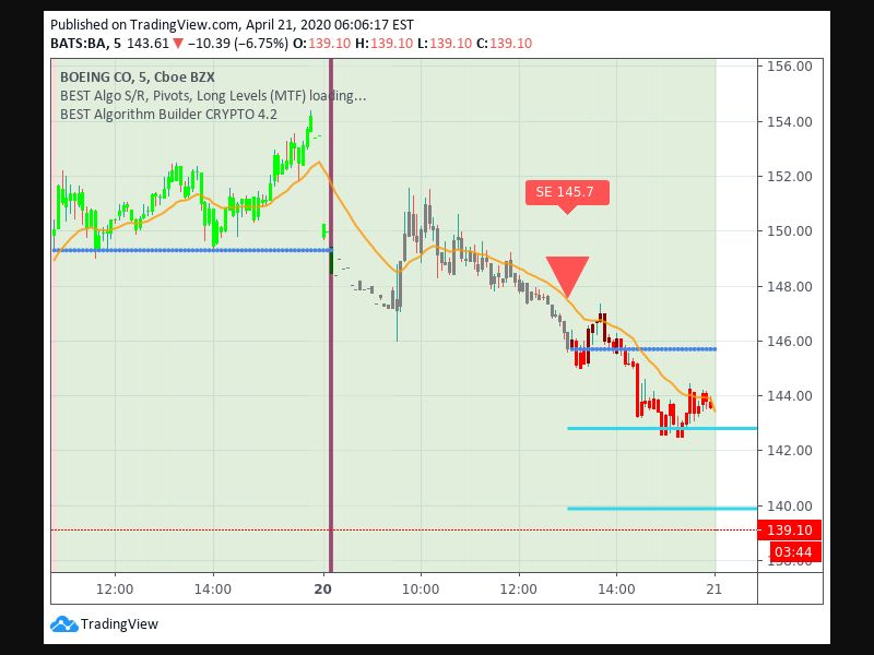TradingView trade Entry Signal time 204 130