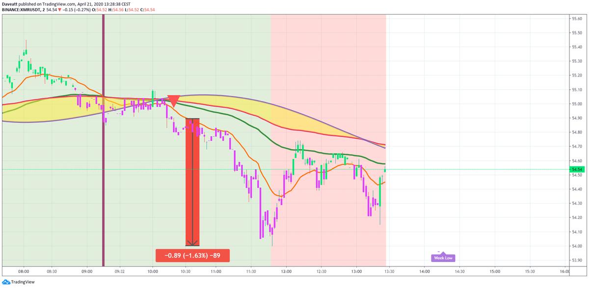 TradingView trade BCH LINK XMR