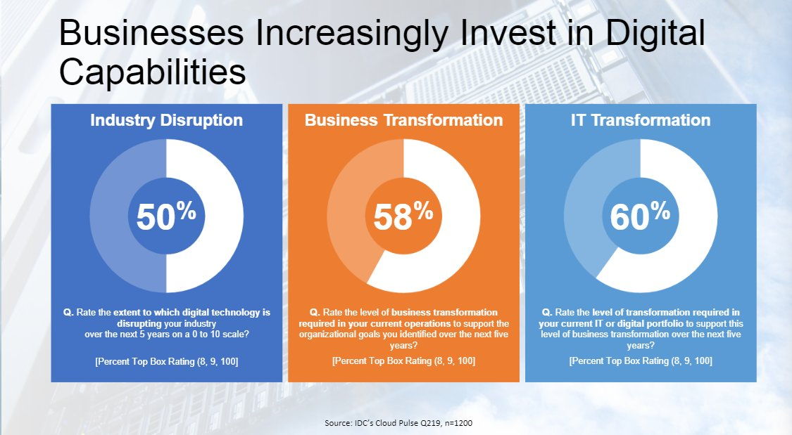 @matteastwood shares insights on businesses increasingly looking to invest in digital capabilities #IDCDigital https://t.co/hAoH9sh2DA