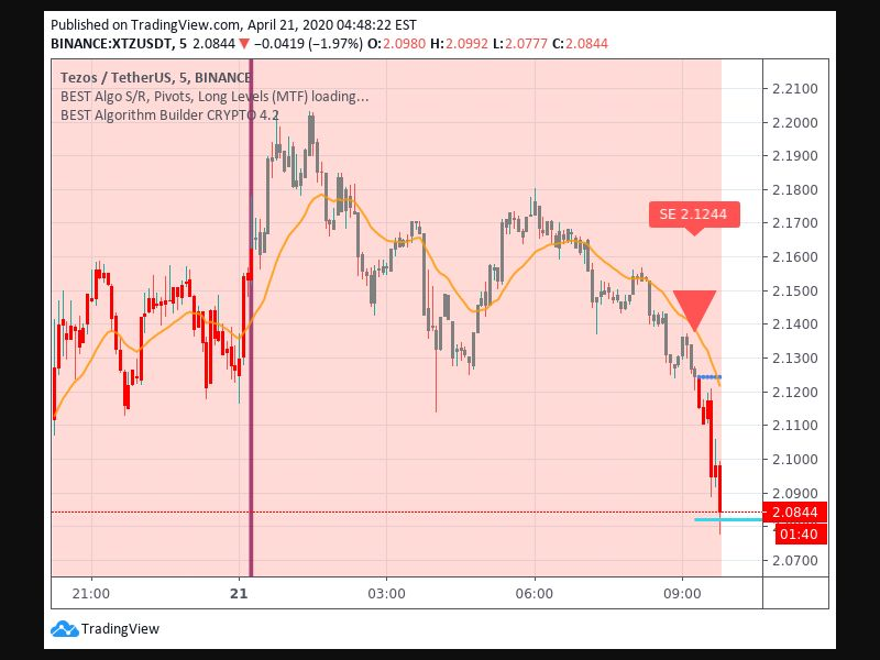 TradingView trade Entry Signal time 214 915