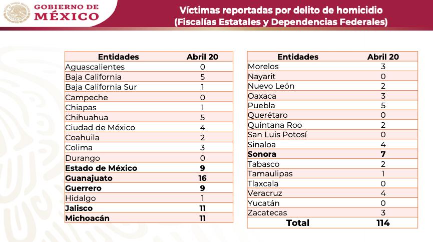 Lunes 20 de abril supera cifra de homicidios dolosos con 114 por encima de los 105 del domingo