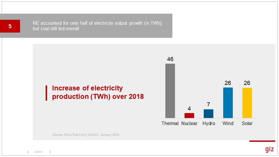 In terms of increased electricity production, low-carbon sources dominated, but coal output still grew more in total. Solar output surged in % terms.