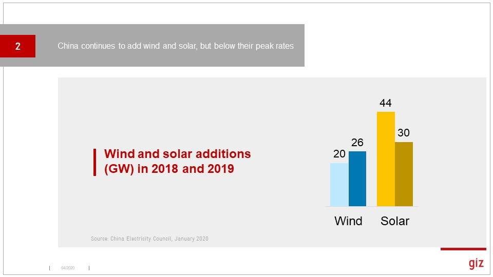 Wind and solar had a good, but not great year, in terms of new capacity.