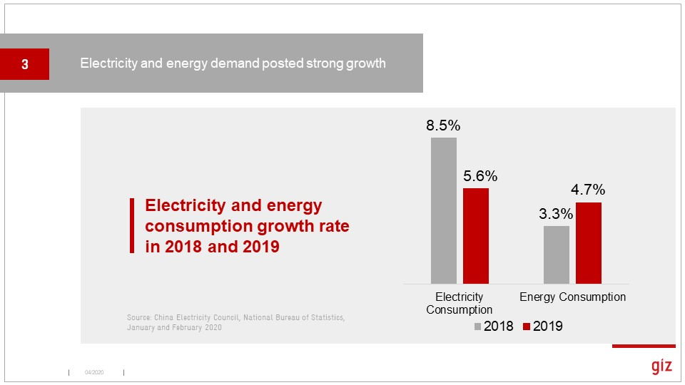 And China consumed a lot more energy, though electricity growth slowed a tad. (Watch for these numbers to fall a lot in 2020!)