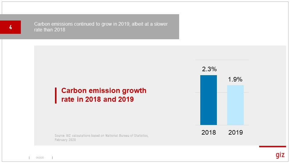 A bit hard to find CO2 emissions numbers given China's focus on carbon intensity. A calc based on NBS numbers yielded 1.9% growth, while Rhodium pegged it higher.