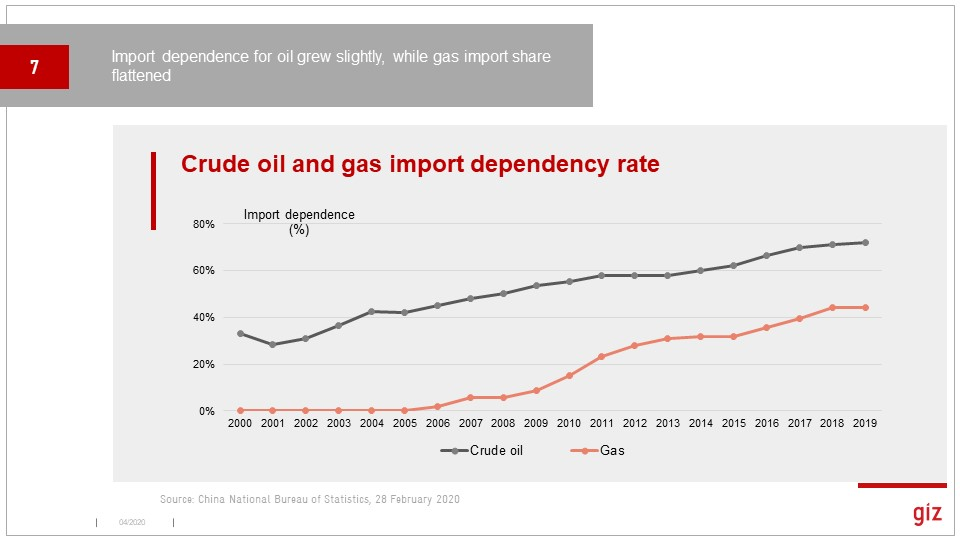 Import dependency is a major worry for policy makers. Doubt oil price collapse will help this.