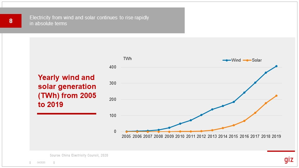 Coming back to the positive, wind and solar output over the longer term shows a very positive trend, but now growing more linearly. Big change from when I came to China in 2010!