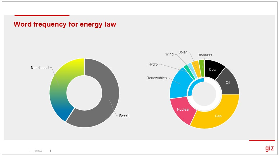 [end] Renewables got about 30% of mentions in the law, coal and oil less than 25%. Lots of good material around distributed energy, and rural renewables, energy storage.