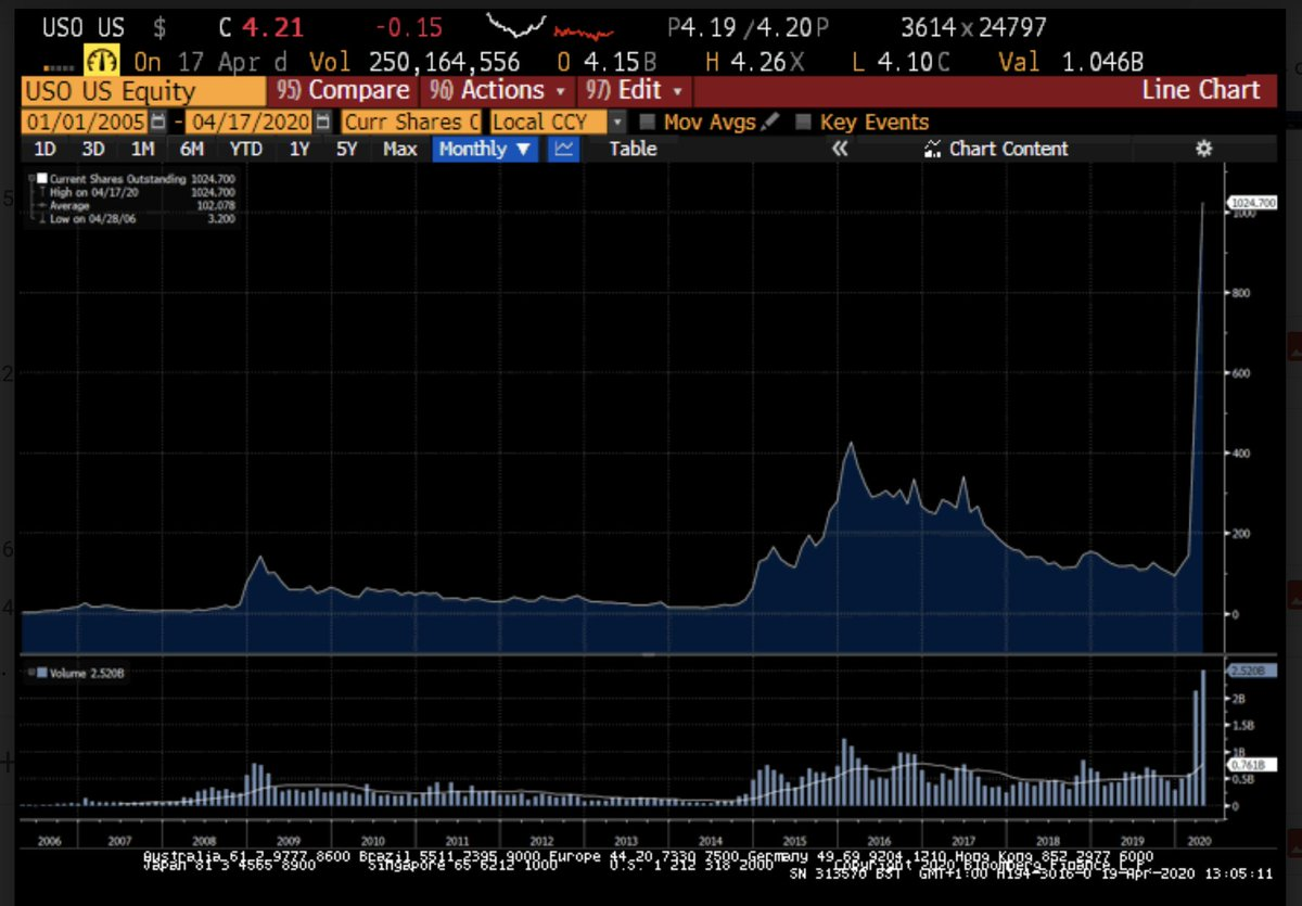 9. For context here is how shares outstanding of USO has evolved since 2008.