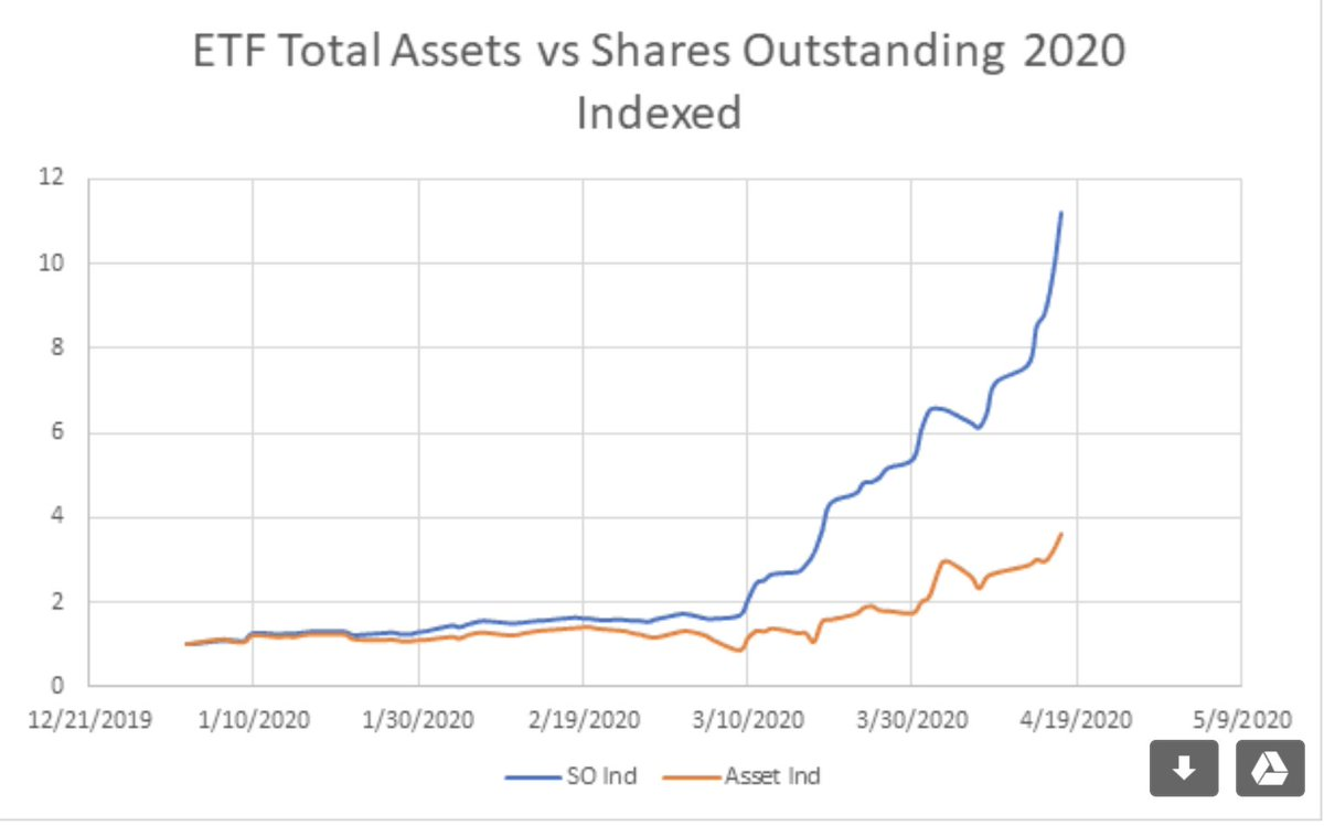Now the interesting thing about shares outstanding is that it has been growing MORE quickly in recent weeks than AUM. I have indexed the relative performance here (for ETF read USO ETF):