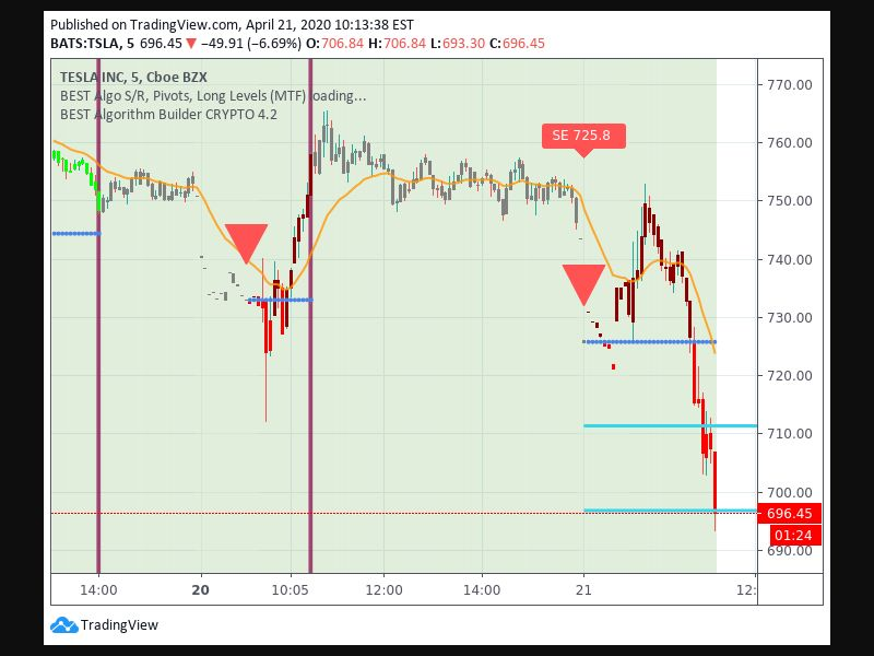 TradingView trade Entry Signal time 214 710