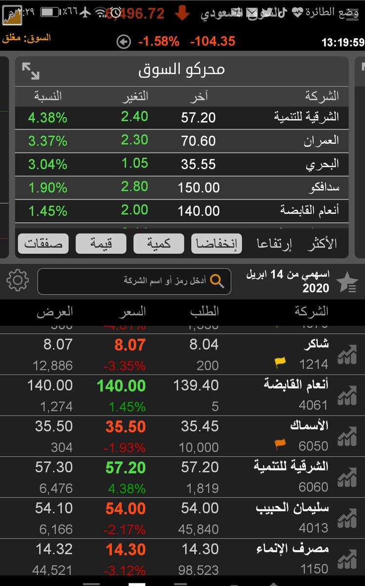 متى يفتح سوق الاسهم السعودي