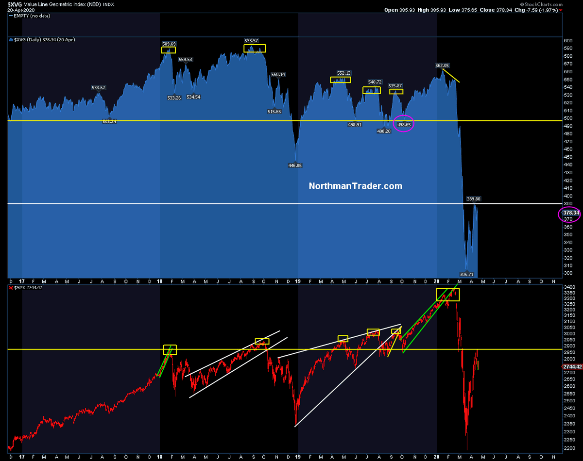 Sven Henrich On Twitter This Chart Above Of Course Confirms Why Equal Weight Never Got Anywhere Near The October 2019 Lows As Spx Just Did Last Week This Is A Market Of