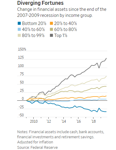 Wealth change in the last decade The poor: down 34% Middle class: up 4% The rich: up 74% The super-rich: up 129%  One group can weather this storm. The other cannot. https://t.co/PvvnB9cwm9 https://t.co/RuCPul5CYJ