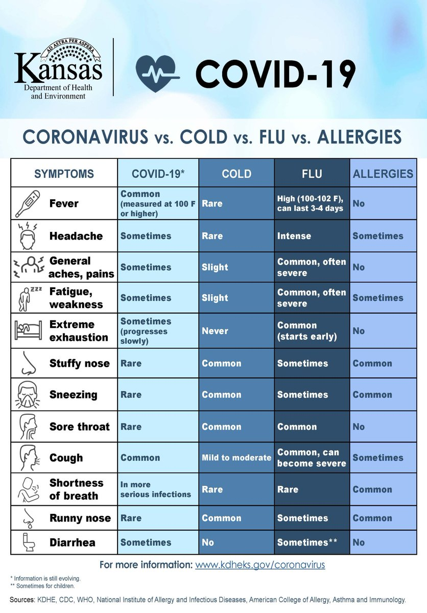 Kdhe On Twitter Allergy Season Is Here And Symptoms Can Be Similar To Covid19 Find This Chart And The Cdcgov S Symptom Checker Tool In Our Online Resource Center Https T Co Xlfynkyraa Https T Co Ebsyckjukn