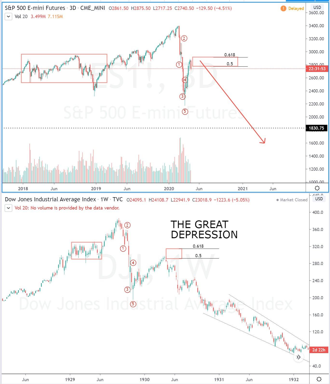 S&P 500 на грани обвала, и это плохо для BTC