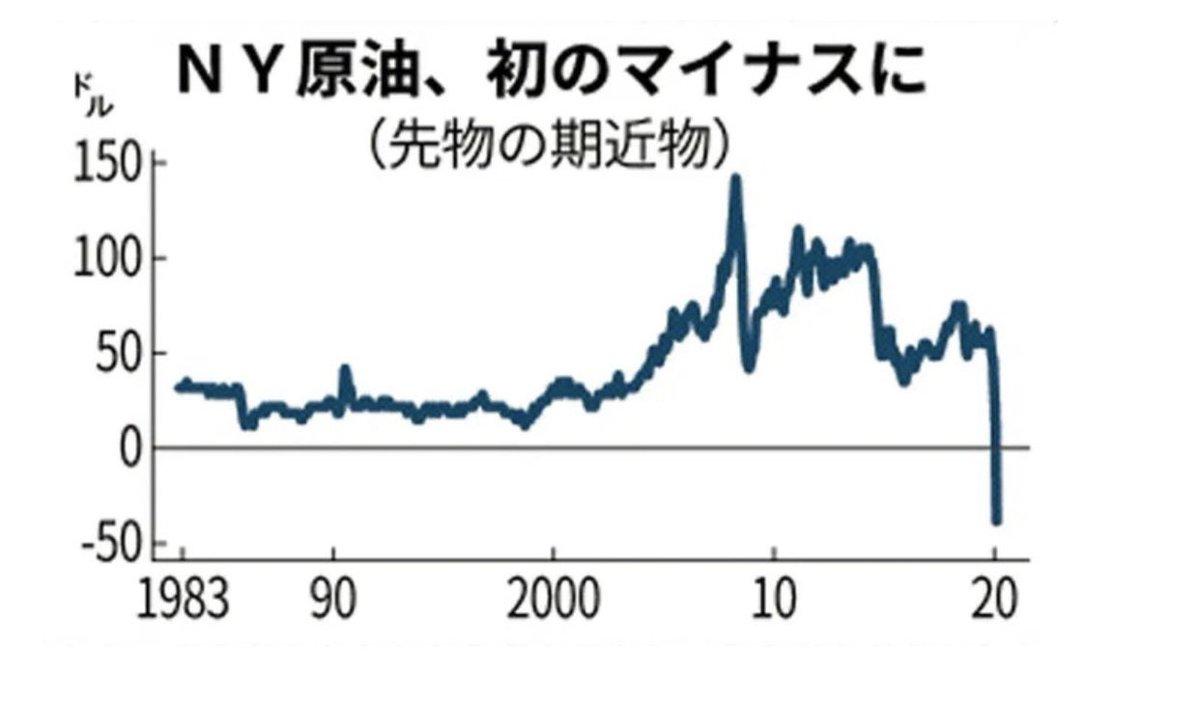 原油 価格 リアルタイム ドバイ