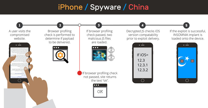 Chinese hackers found using a new #iPhone hack to target #Uyghurs Muslims with an #iOS spyware program—capable of stealing contacts, location data, and plaintext messages from secure messaging and email clients, including #Signal and ProtonMail.  https://t.co/eURosmOXbP  #infosec https://t.co/yaYYZ1lsnB