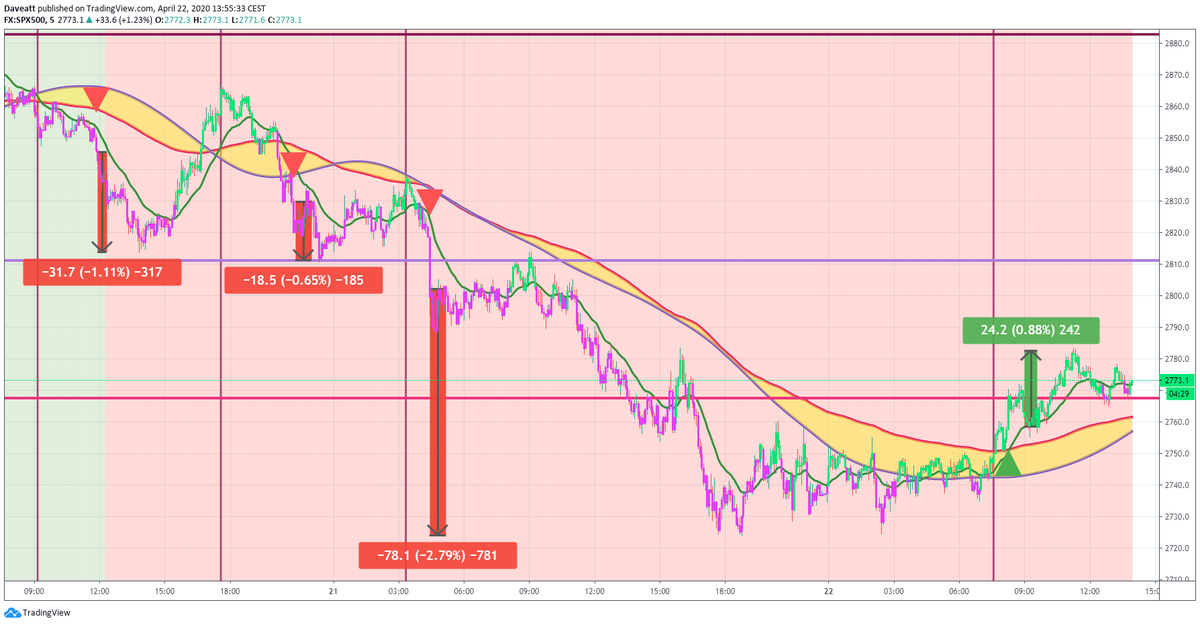 TradingView trade How many points would you have made on these trades if you used our algorithm on indices