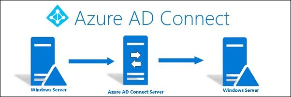 Azure ADD Connect