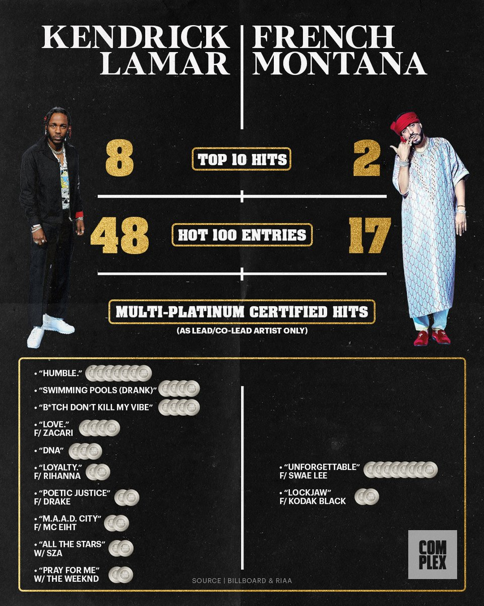 Men lie. Women lie. Numbers don't lie.  We ran the numbers on Kendrick Lamar vs French Montana. https://t.co/fEO7AKcVAv