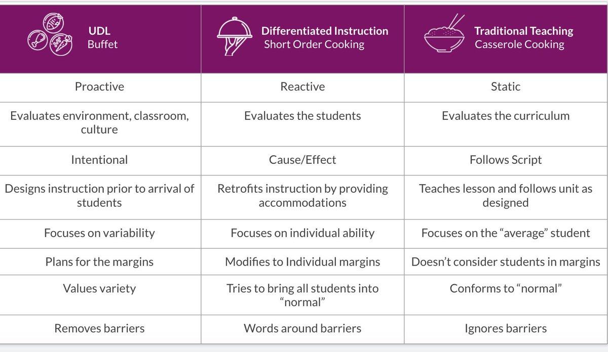 Jackiegerstein Ed D V Twitter Universal Design For Learning Udl V Differentiated Instruction V Traditional Teaching Via Katienovakudl