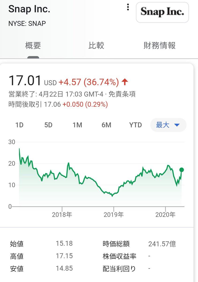 株価 スナップ