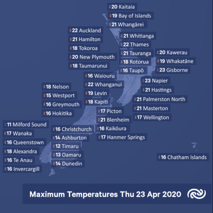 The high and not so high temperatures across the country today.  Napier and Gisborne 23°C, and a somewhat cooler 11, 12 and 13°C for Milford, Timaru and Oamaru respectively.  ^SF https://t.co/0lt6bPgFNv