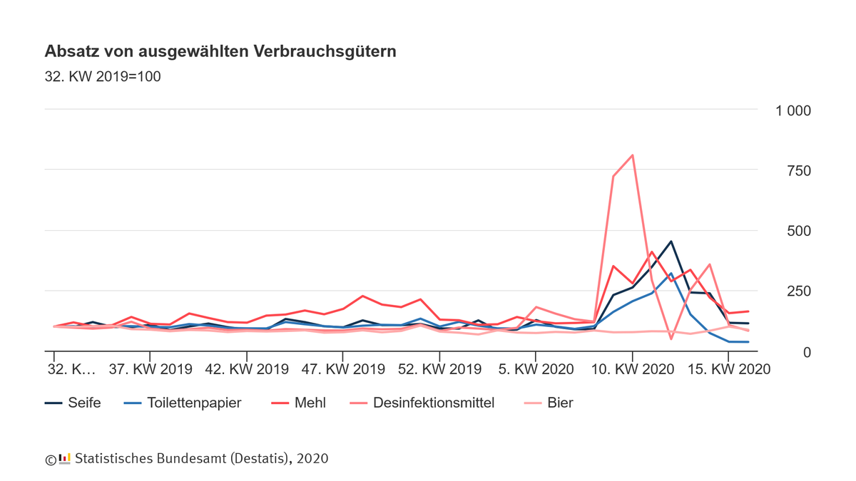 Während der Absatz von #Toilettenpapier & Teigwaren weiter gesunken ist, stieg dieser u.a. bei Bier. Wie hoch der Absatz von Desinfektionsmitteln, Seife, Kondomen & Co. war, lesen Sie hier: https://t.co/emWglVtPc9 #Hamsterkäufe #COVID19 https://t.co/9fiQlk438M