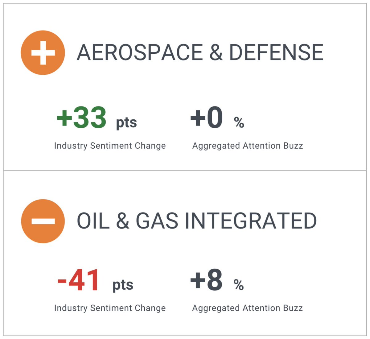 Have a look at our market movers: #Aerospace & Defense ⬆, #Oil & Gas Integrated ⬇️. Check out the companies you should keep an eye on: https://t.co/d65Mzn7XKJ https://t.co/l0Nvy4gxsC