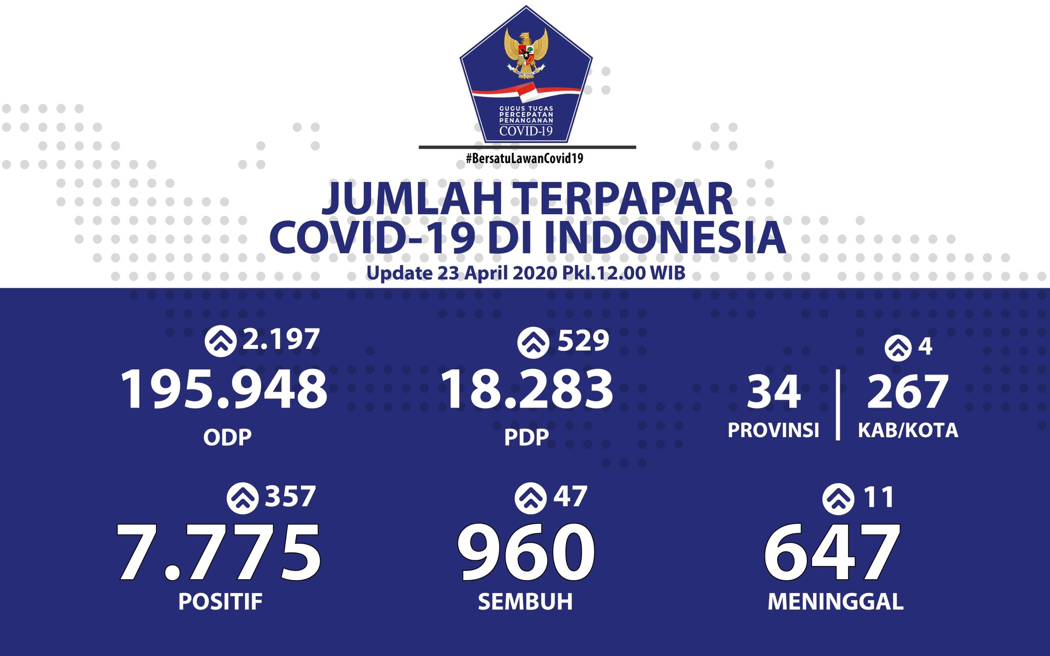 Update data harian Covid-19 di Indonesia