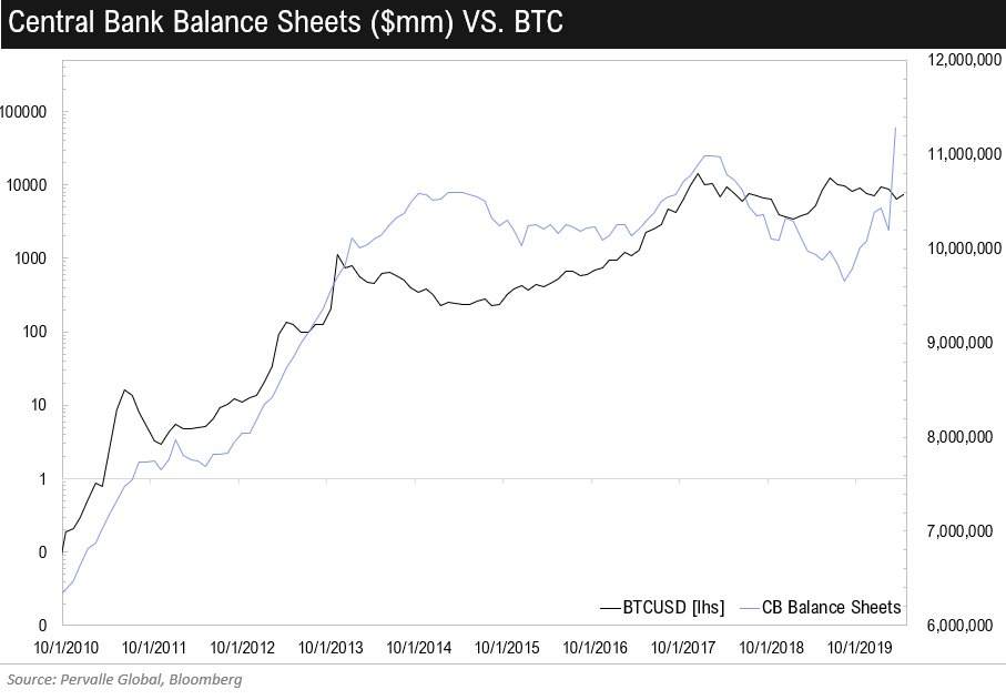 Bitcoin price and central banks
