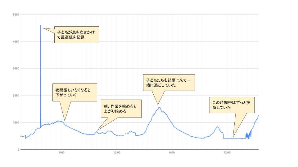 CO2濃度グラフ