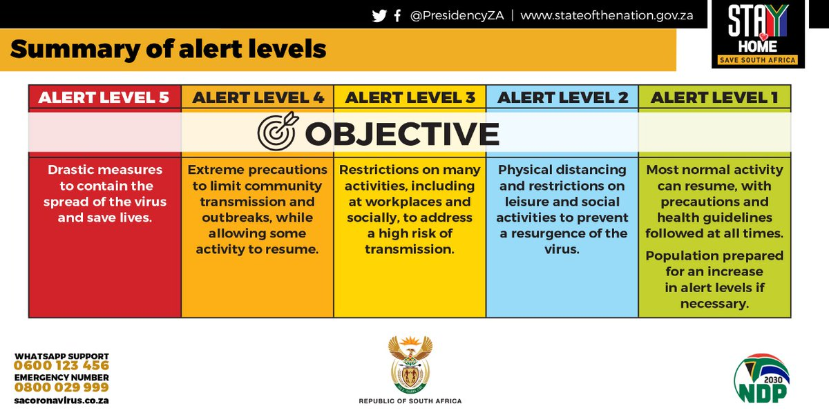 Presidency South Africa On Twitter When The Full Nationwide Lockdown Ends South Africa Will Transition To A System Of Alert Levels To Ensure We Can Ease Restrictions As Safely As