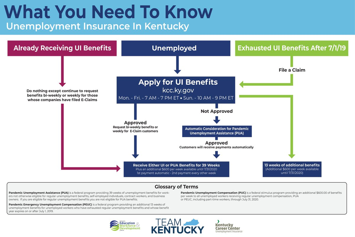 Ky Career Center On Twitter Curious About When And How To Apply For Unemployment Insurance Check Out The Flow Chart Below For Information On Protocol Regarding Ui During This Pandemic Teamkentucky Togetherky