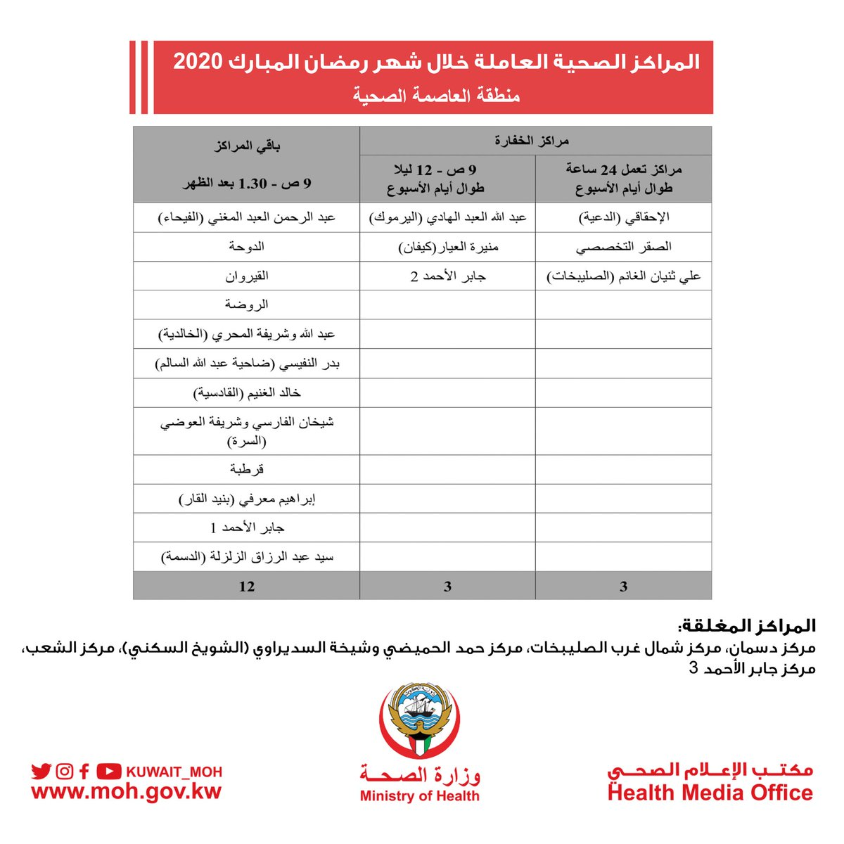 وزارة الصحة الكويت On Twitter المراكز الصحية العاملة خلال شهر رمضان المبارك 2020