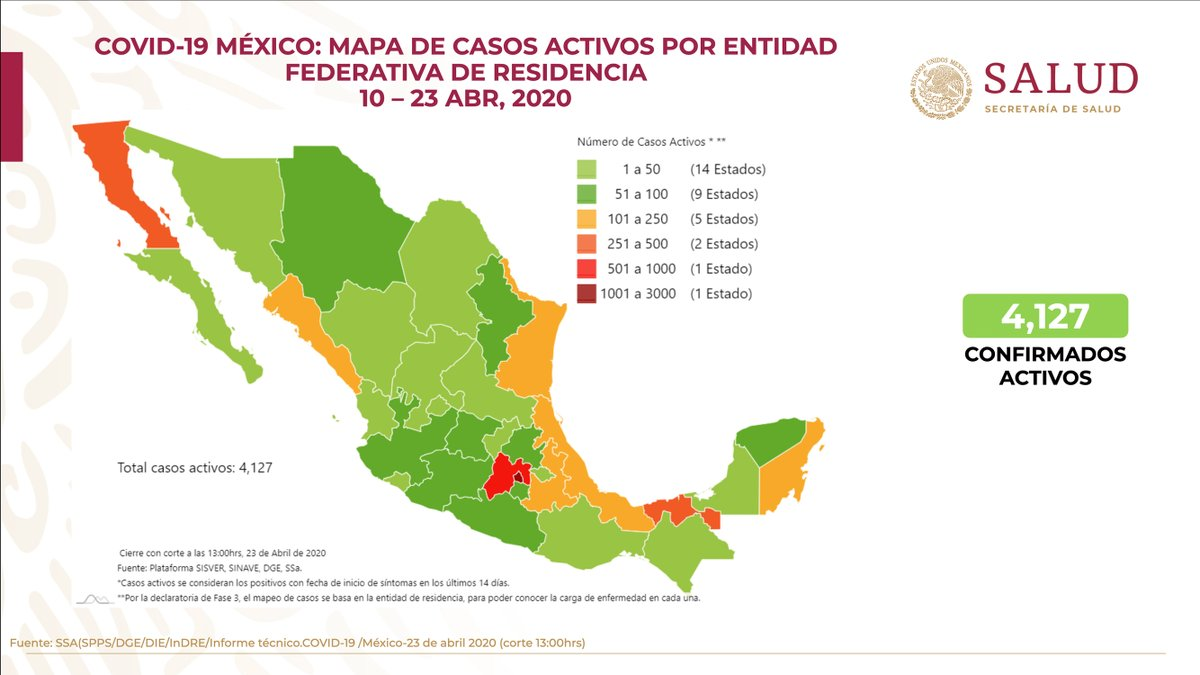 Al 23 de abril de 2020 hay 11,633 casos confirmados y 7,588 casos sospechosos de #COVID19. Se han registrado 1,069 defunciones. https://t.co/umezfGuzVy