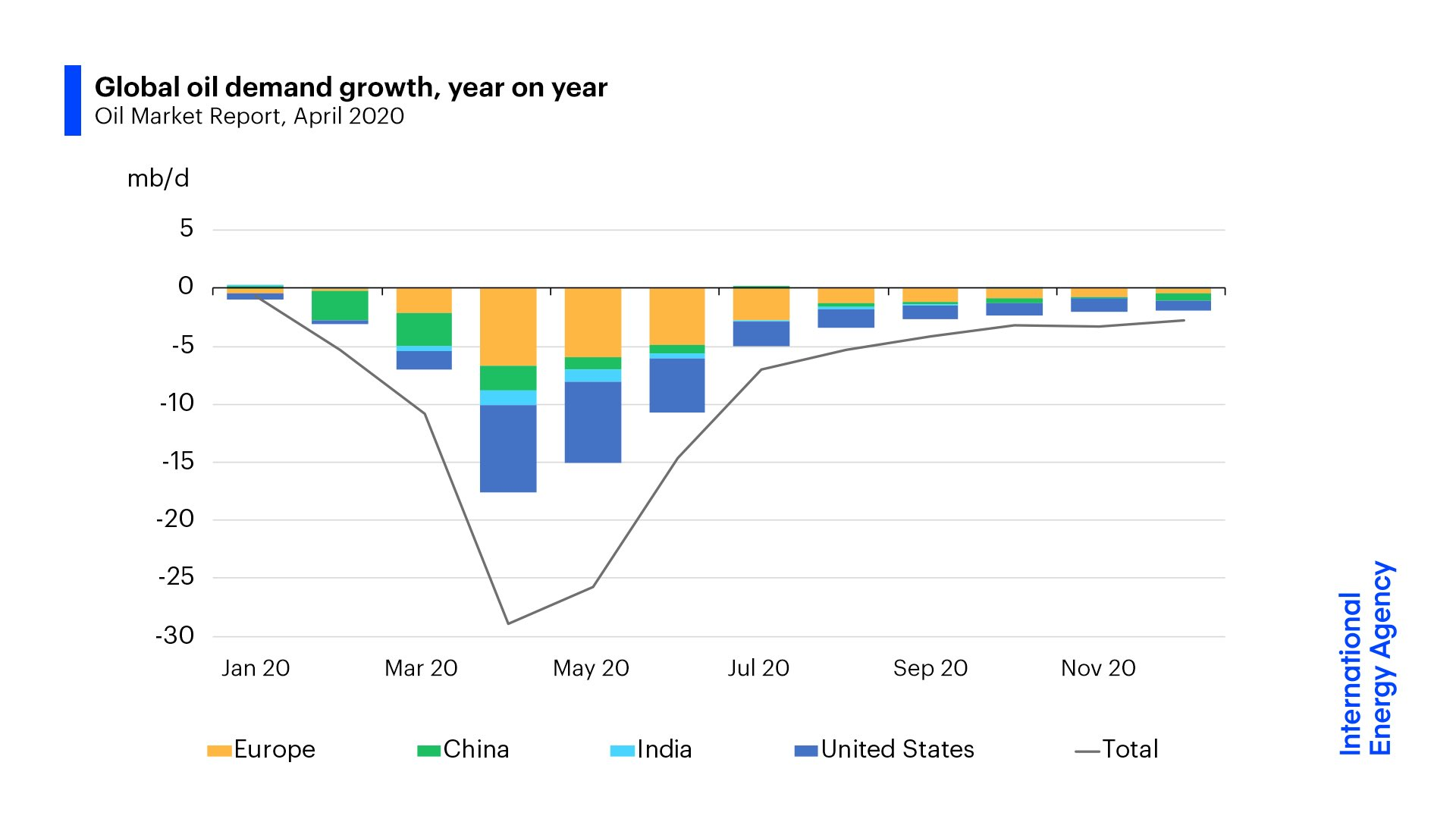 Caída de la demanda de petróleo