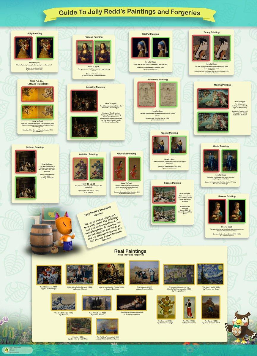 Animal Crossing tüm sahte ve orjinal tablolar