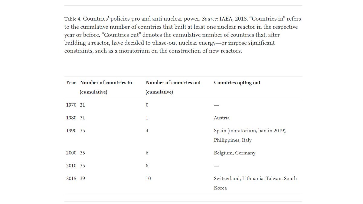 (3) Regulatory and political support:  #Nuclear power use is a highly contested political issue - as we know well in  #EnergyTwitter.Cold numbers paint a mixed picture. Since 1970, 18 jurisdictions have started using  #Nuclear, while 10 have exited it./12