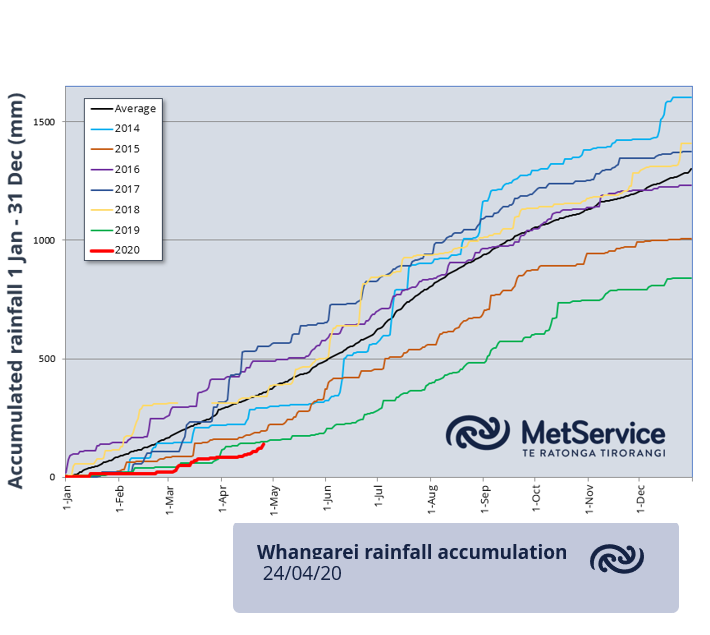 Recent rain in Northland favoured northern areas, but any rain was welcome. Whangarei has gone from 30% to 40% year-to-date in the last week, but more rain is needed. Sign up to the MetService Monthly Outlook at bit.ly/SubscribeToEma… for your rural intel ^GG https://t.co/M0VakxBeXd