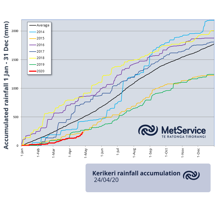 Recent rain in Northland has really helped the year-to-date rainfall tallies! This time last week, Kerikeri was sitting at 35% of year-to-date. Now at 48% ytd - but more is needed. Sign up for the MetService Monthly Outlook at bit.ly/SubscribeToEma… for your rural intel ^GG https://t.co/KMhcyoEdIK