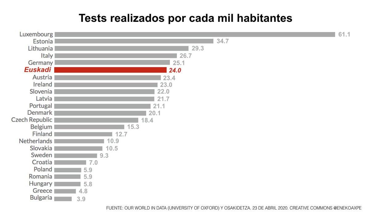 """Cada positivo por COVID-19 es un sagutxu. Los tests, son trampas para """"cazar"""" sagutxus. En Euskadi, hemos puesto muchas trampas (6º mejor baserri de la UE). Entonces, ¿cuál es el problema? Pues que tenemos muchos sagutxus. Trampas por cada sagutxu cazado: peor baserri de la UE. https://t.co/SMixJ1FmaJ"""