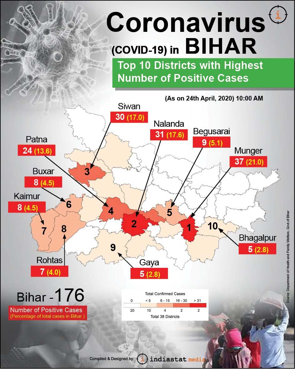 The top 10 districts with the highest number of confirmed positive cases of C-19 in Bihar.  The total number of confirmed positive cases in Bihar reaches 176.